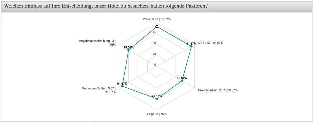 Gästebefragung durchführen mit der Umfrage Software QuestionPro