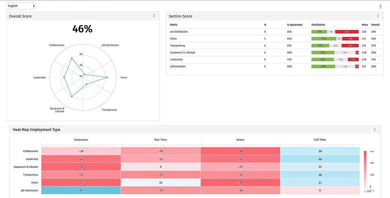 Echtzeit Analyse Dashboard