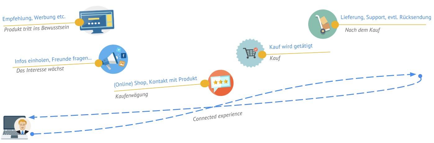 Customer Journey im Rahmen des Customer Experience Management