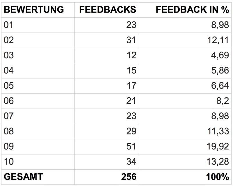 Net Promoter Score Berechnung