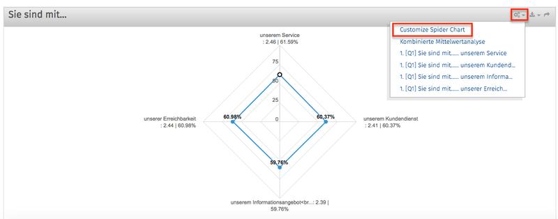 Netzdiagramm Chart auswählen