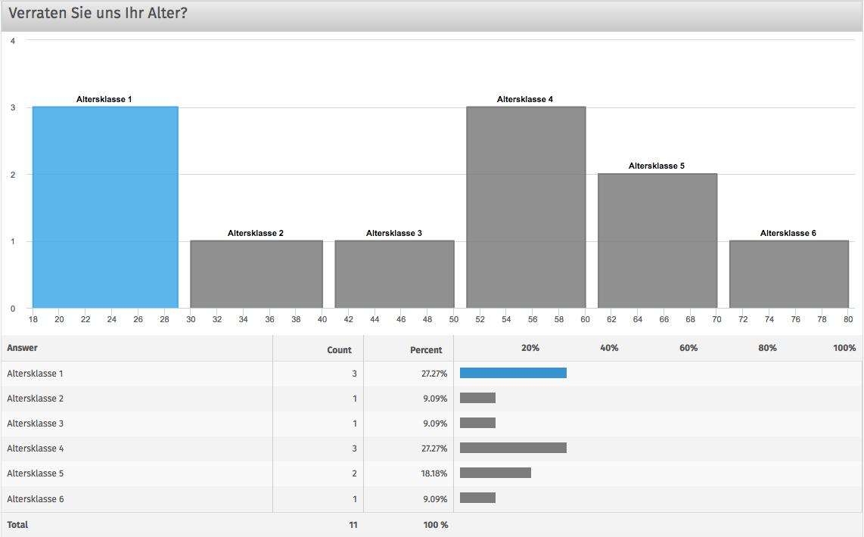 Data Binning Auswertungsgrafik