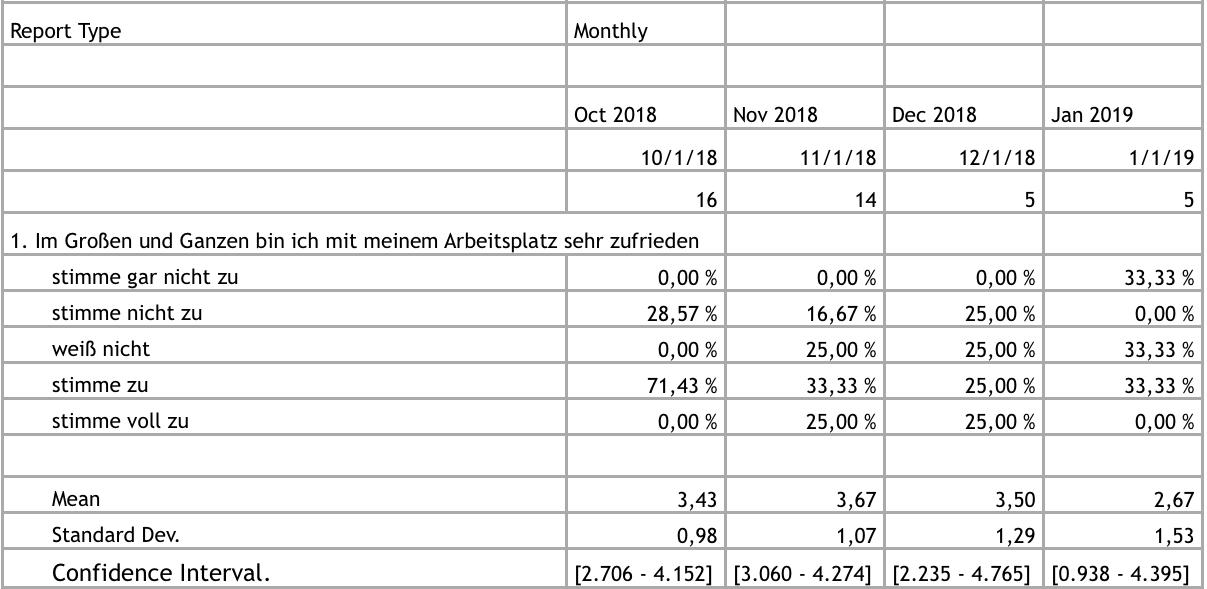 Datensatz einer Trendanalyse und Zeitreihenanalyse