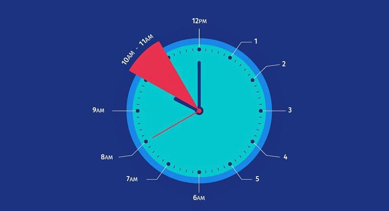 Beste Uhrzeit fuer eine Online Umfrage