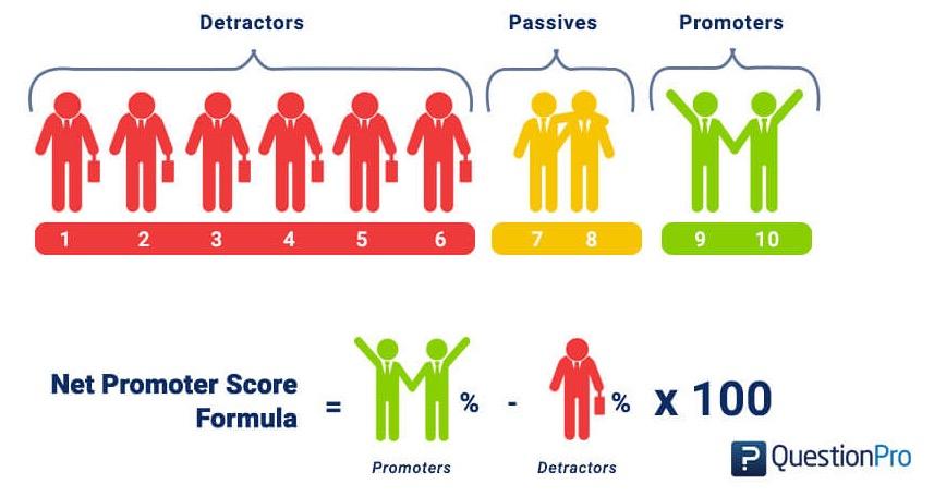 ENPS Employee Net Promoter Score Berechnung