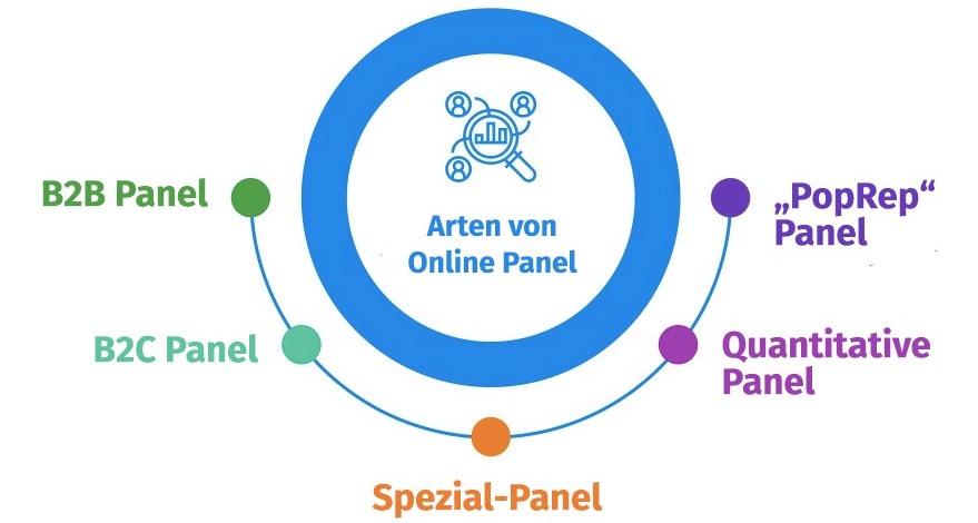 Arten von Online Panel