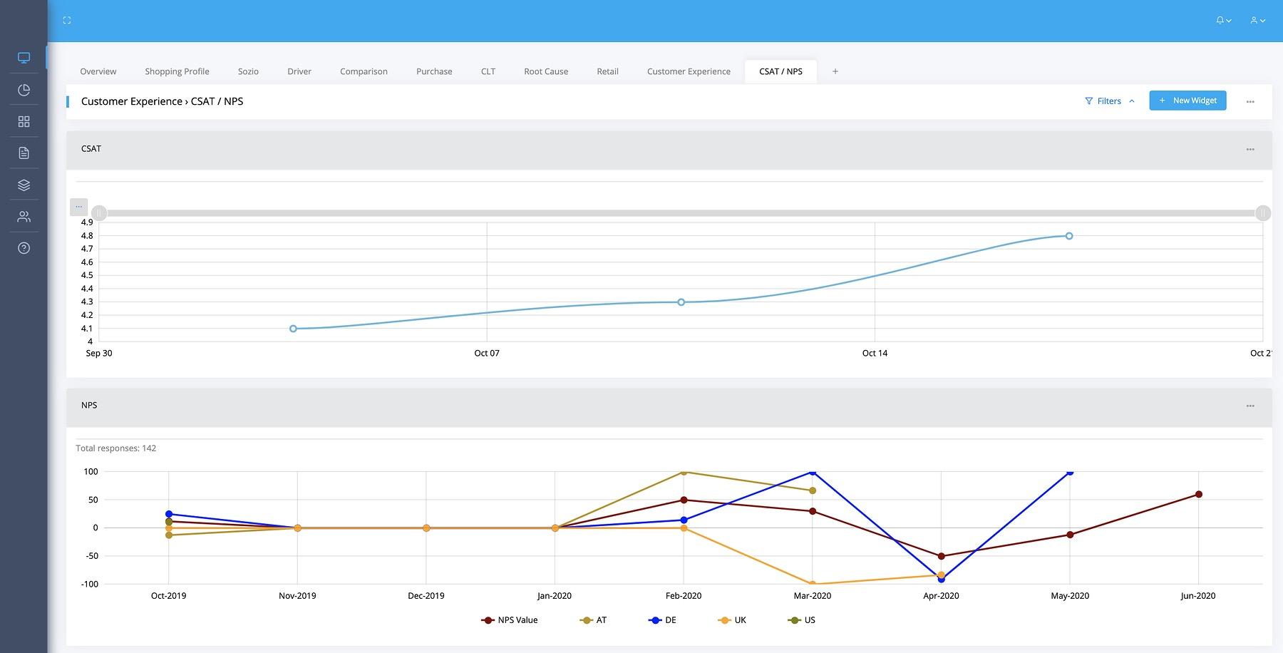 Zeitlicher Verlauf des Customer Effort Score und des Net Promoter Score