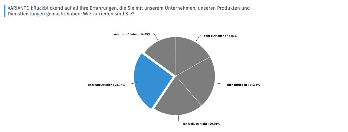 Beispiel einer Auswertung des Customer Satisfaction Score CSAT