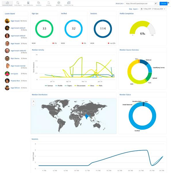 Übersichtliches Analyse Dashboard für Ihre Customer Insight Community und Market Research Community
