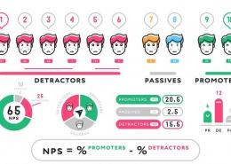 Net Promoter Score Key Driver Analyse
