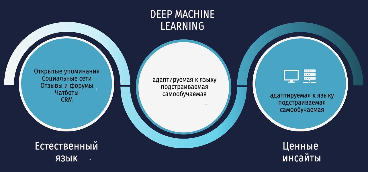 Семантический анализ текста на основе искусственного интеллекта