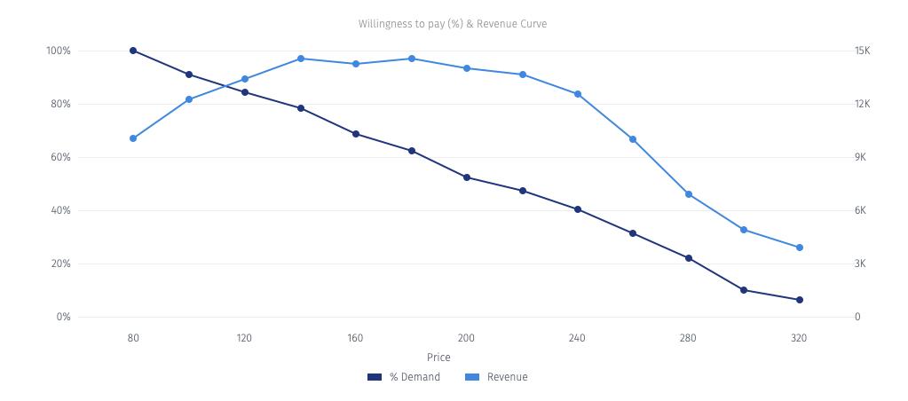 Gabor Granger Kurve zur Ermittlung des optimalen Preises
