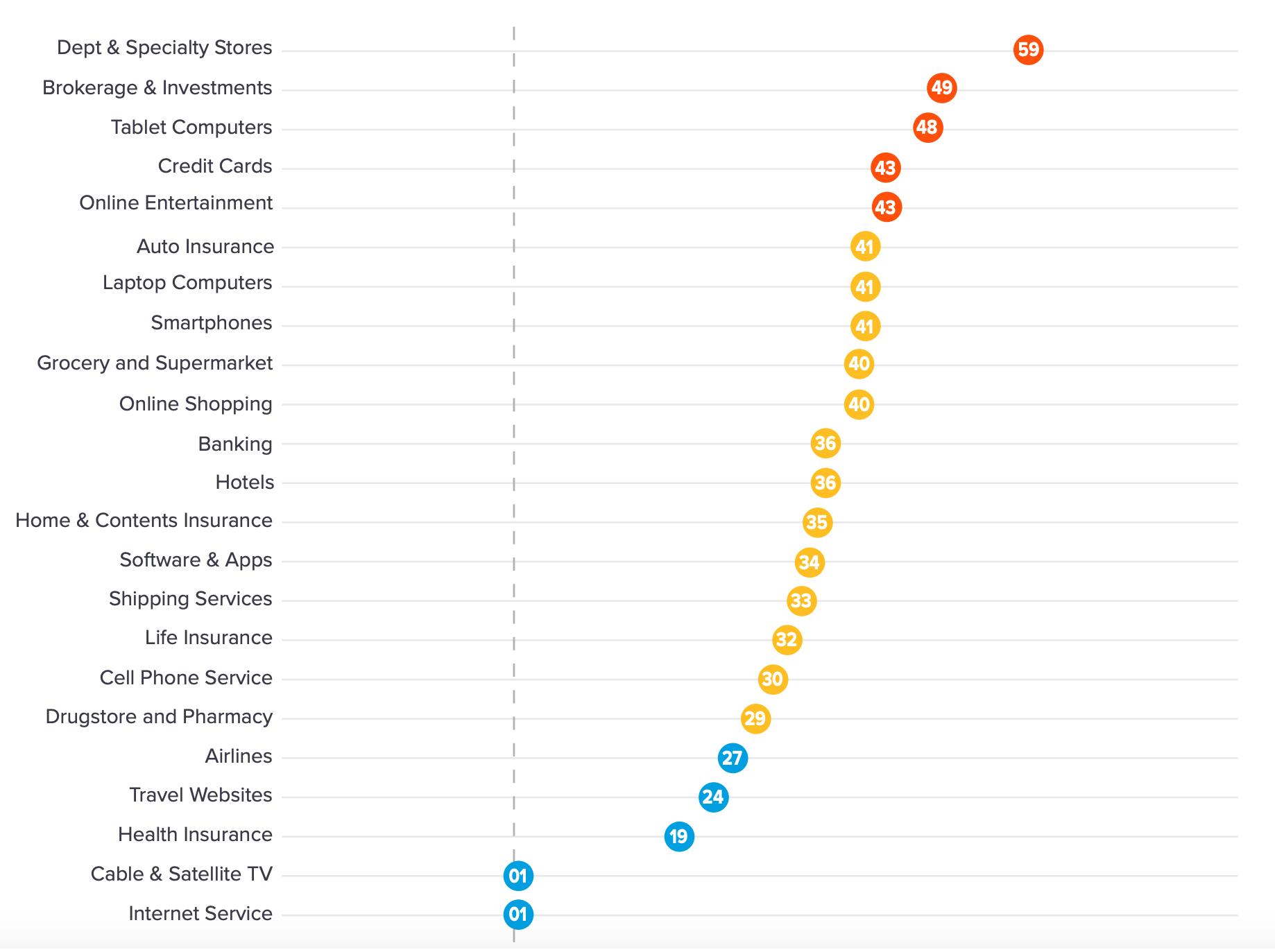 NPS Benchmarks verschiedener Branchen