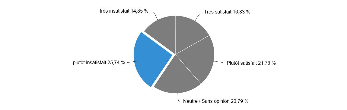 Score de satisfaction des clients