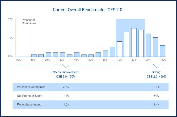 Analyse comparative du score d'effort client