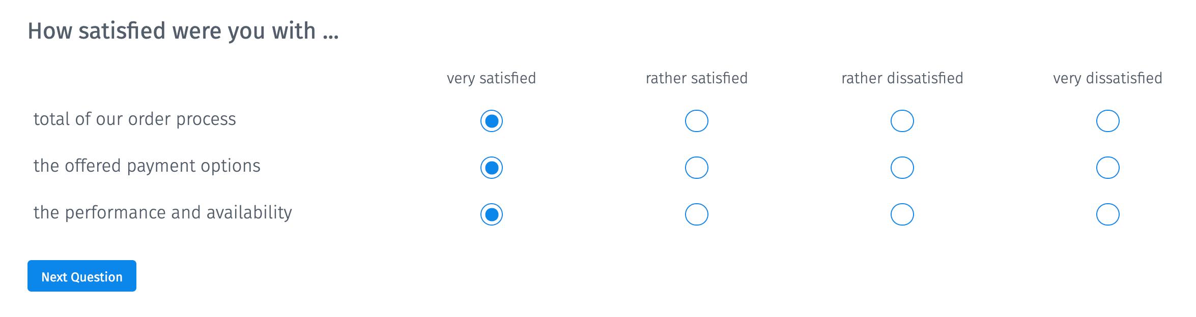 Type de question de la matrice CES du score d'effort client