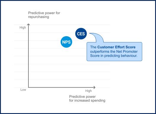 Customer Effort Score vs Net Promoter Score