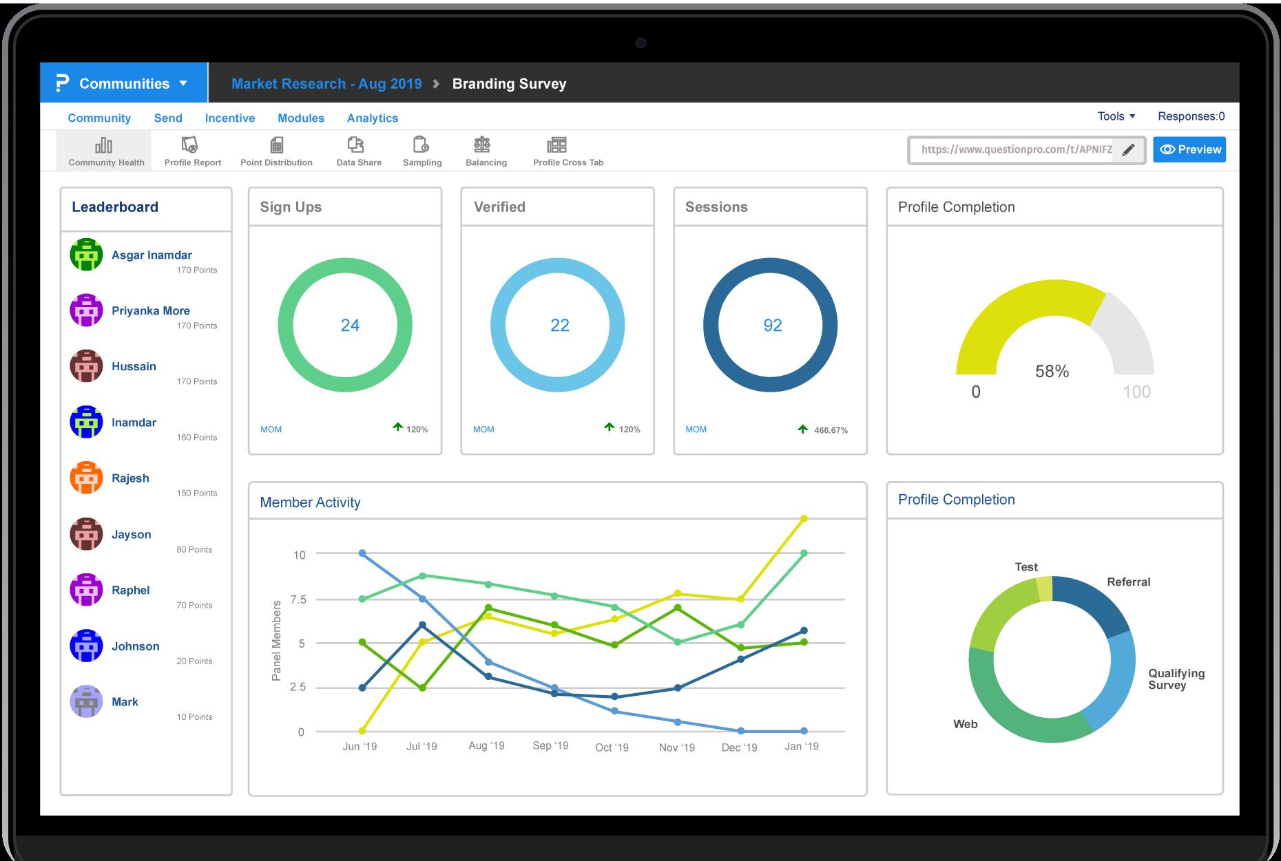 Übersichtliches Innovationsmanagement-Dashboard zur Innovationsanalyse
