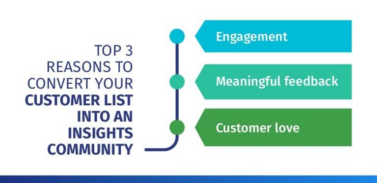 Customer Insight Community Platform