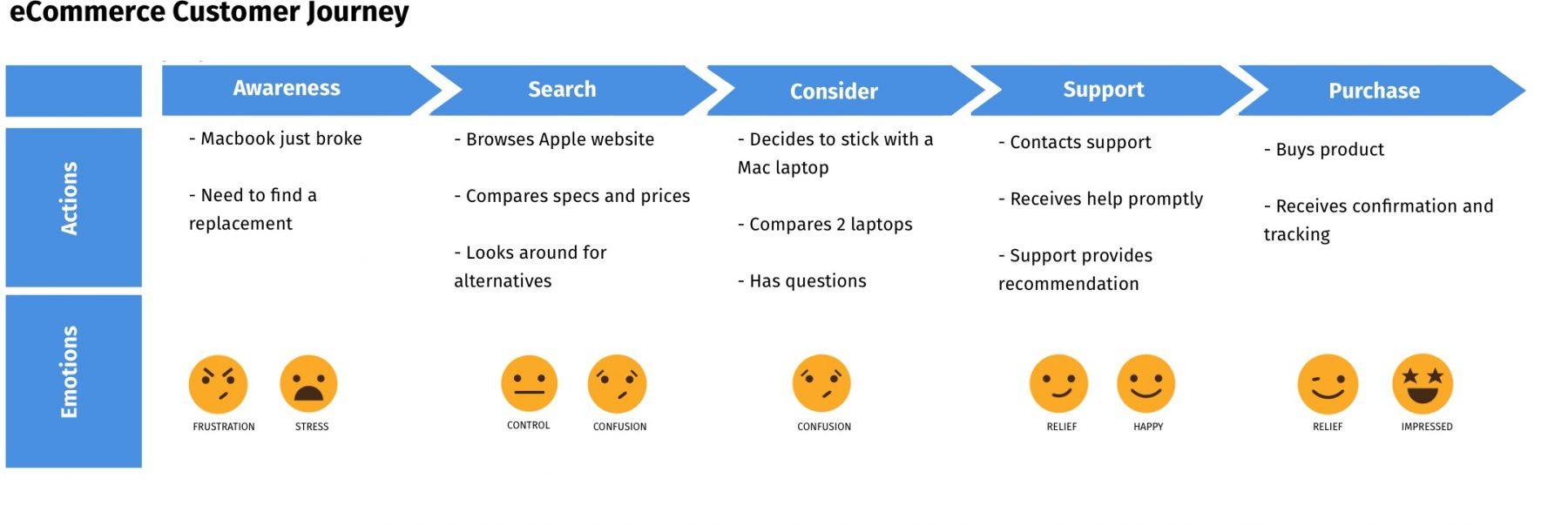 Gather Customer Feedback along the Customer Journey