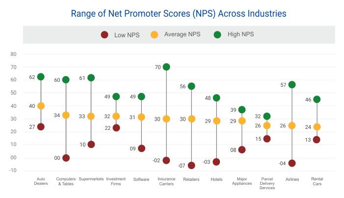 Net Promoter Score Benchmark