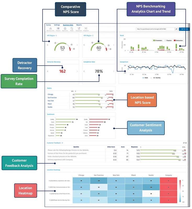 Net promoter Score Analyse Dashboard