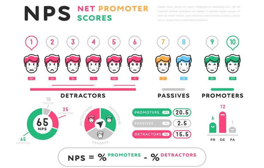 Net Promoter Score und Passive Kunden