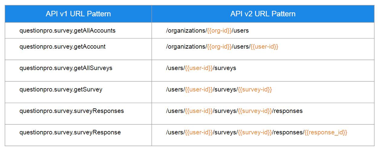 URL de l'API