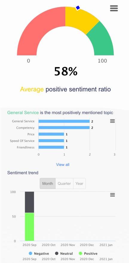 Reputationsmanagement Sentiment Analyse