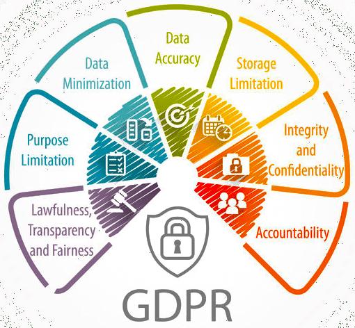 DSGVO GDPDU Gestion de l'expérience des études de marché
